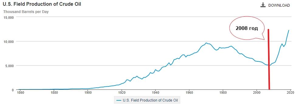 Добыча нефти в США при Обаме