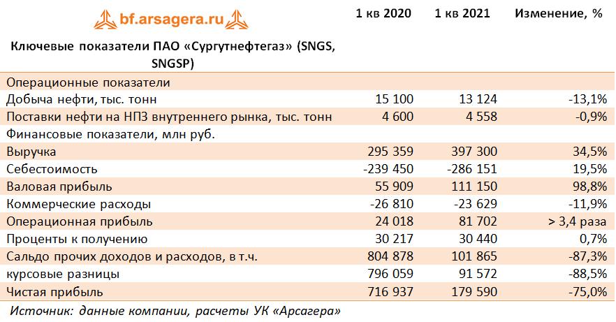 Ключевые показатели ПАО «Сургутнефтегаз» (SNGS, SNGSP) (SNGS), 1Q2021