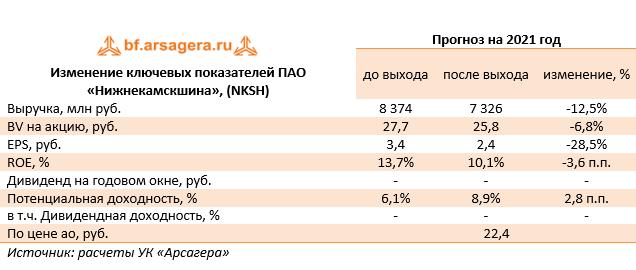 Изменение ключевых показателей ПАО «Нижнекамскшина», (NKSH) (NKSH), 2020