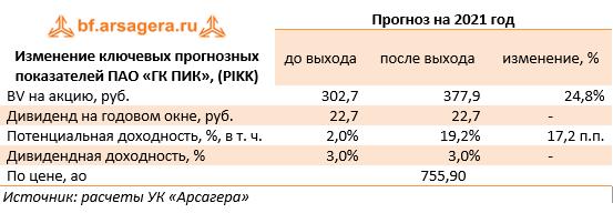 Изменение ключевых прогнозных показателей ПАО «ГК ПИК», (PIKK) (PIKK), 2020