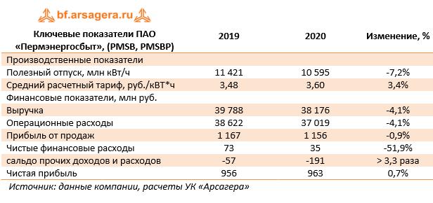 Ключевые показатели ПАО «Пермэнергосбыт», (PMSB, PMSBP) (PMSB), 2020