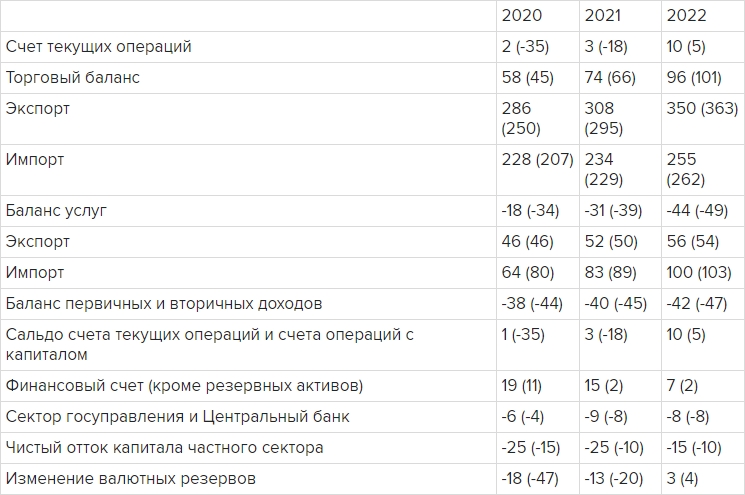 Макроэкономические показатели 2