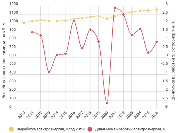 Производство электроэнергии и динамика 2010-2026 гг.