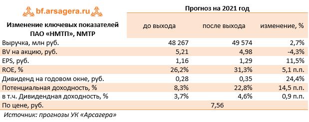 Изменение ключевых показателей ПАО «НМТП», NMTP (NMTP), 2020