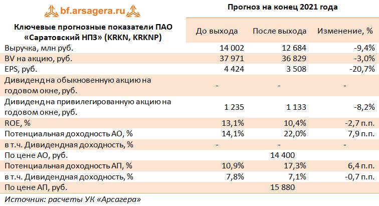 Ключевые прогнозные показатели ПАО «Саратовский НПЗ» (KRKN, KRKNP) (KRKN), 2020