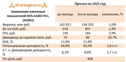 Изменение ключевых показателей ROS AGRO PLC, (AGRO) (AGRO), 2020