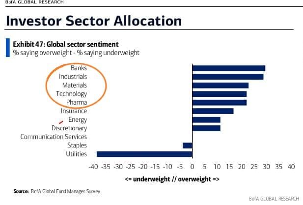 Аллокация фондов по секторам