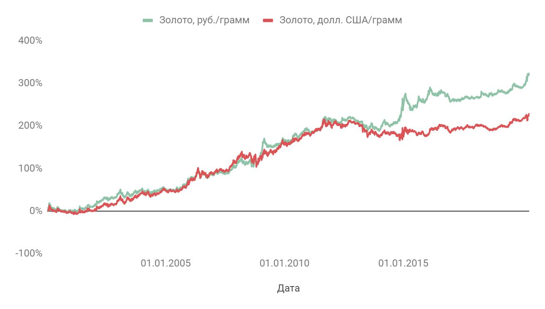 Динамика цены золота в руб. и долл.