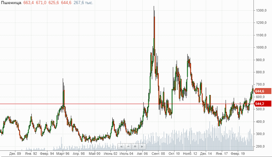 График цен на пшеницу