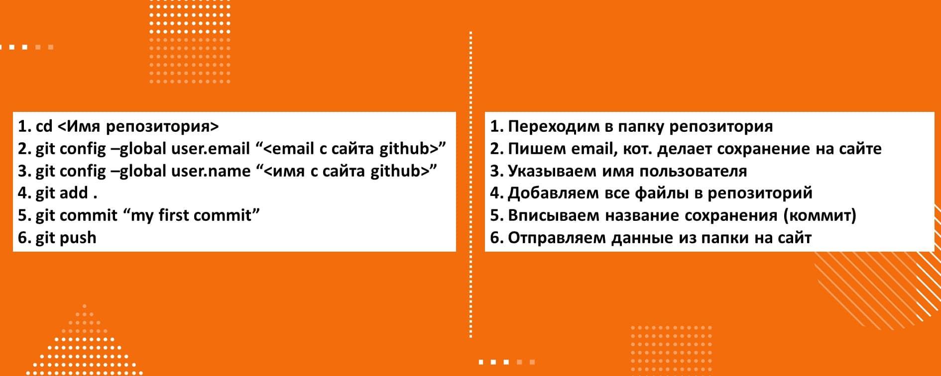 Как пользоваться  GitHub. Основные консольные команды