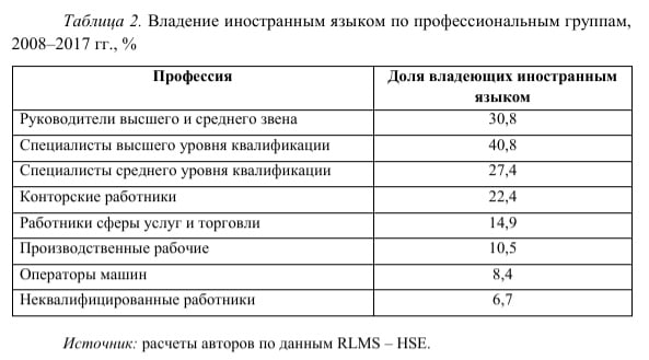 Таблица - владение английским языком по профессиональным группам.