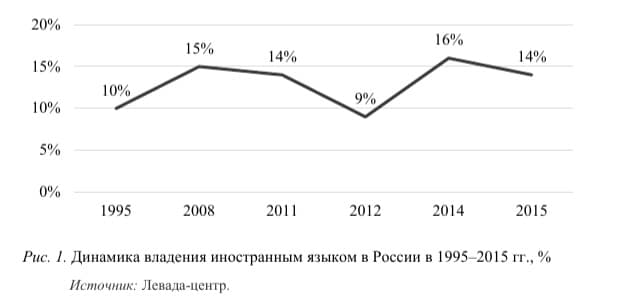 График - динамика владения английским в России.