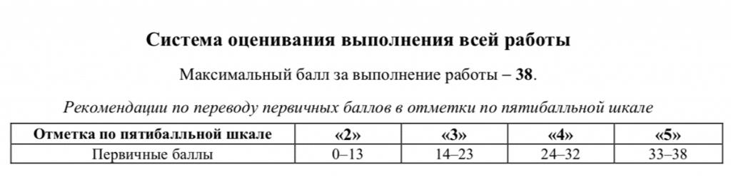 Инструкция про ВПР: пример шкалы перевода баллов