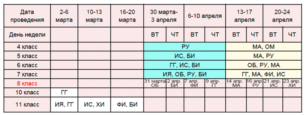 Инструкция к ВПР: расписание