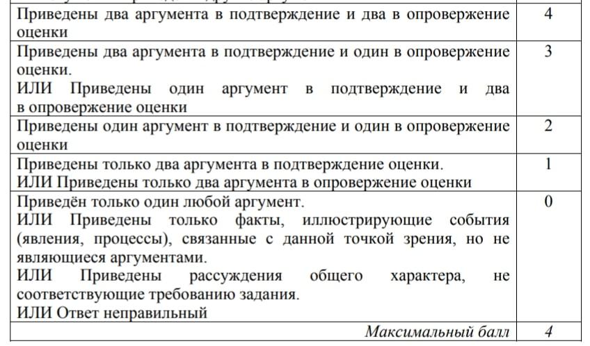 Шкала оценивания 24 задание ЕГЭ по истории