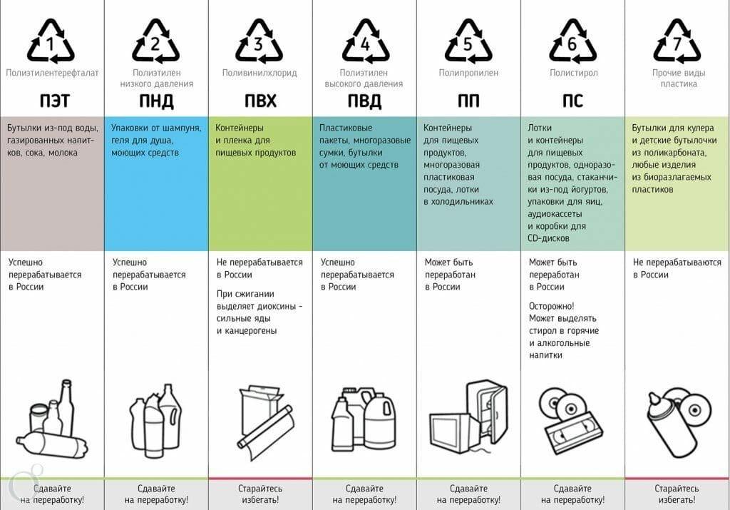 Борьба за экологию: виды пластика