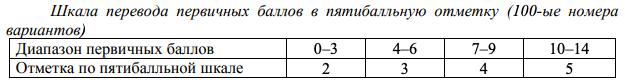 по какой системе оцениваются результаты ГВЭ