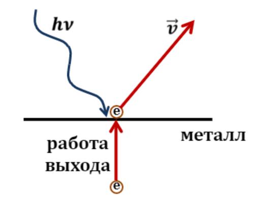 квантовая физика ЕГЭ 32 задание ЕГЭ по физике