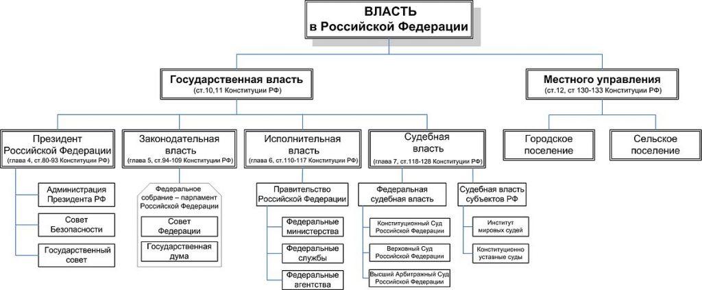 Власть в Российской Федерации: схема. Поправки в конституции для ЕГЭ
