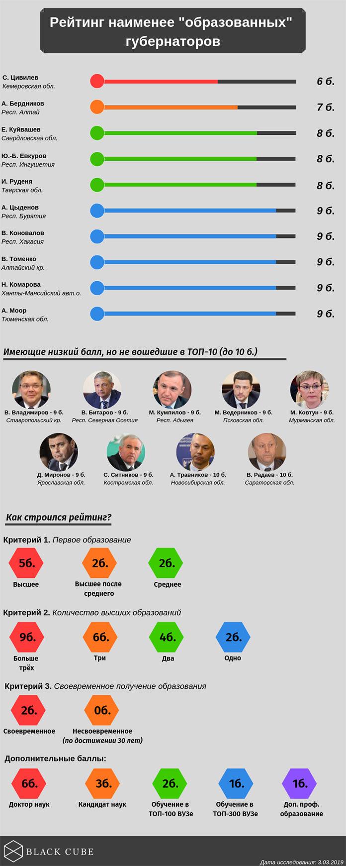 Цивилев возглавил рейтинг самых «необразованных» губернаторов