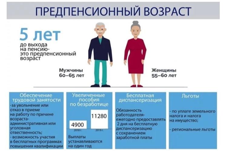 Статус предпенсионного возраста для мужчин закон о диспансеризации предпенсионного возраста