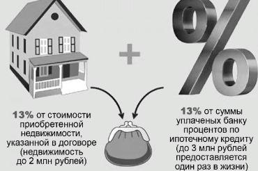 Вычет 13% с уплаченных процентов за ипотеку