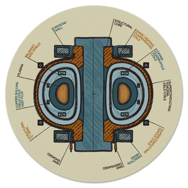 Фото - Printio Коврик для мышки (круглый) Токамак, цветная схема printio коврик для мышки схема московского метро 2020
