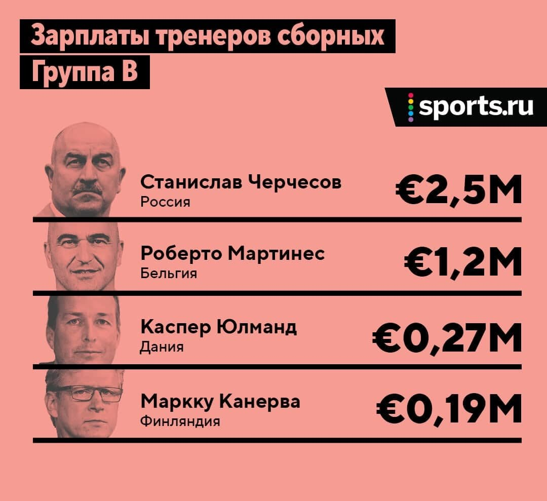Станислав Черчесов отказался уходить в отставку после вылета сборной России из Евро-2020