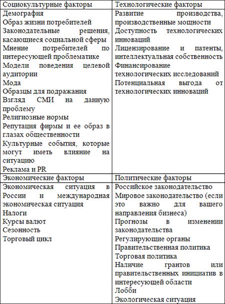 Pest анализ ночного клуба работа администратором в клубе в москве