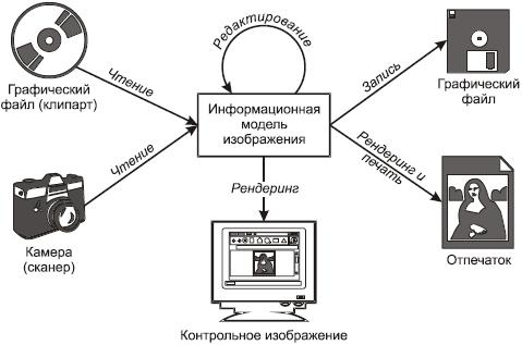 Информационные модели систем управления контрольная работа работа для девушки ачинск