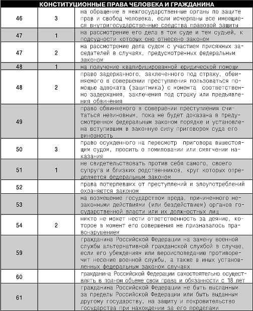 Основные права и свободы человека и гражданина РФ по ...