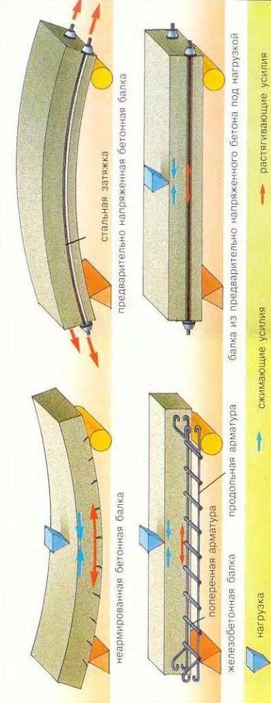 преднапряженный бетон