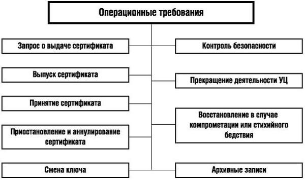 """Структура раздела """"Операционные требования"""""""