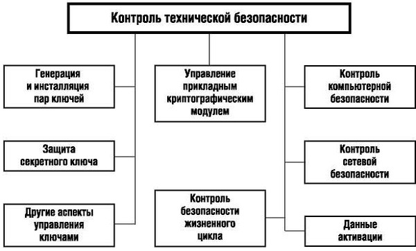 """Структура раздела """"Контроль технической безопасности"""""""