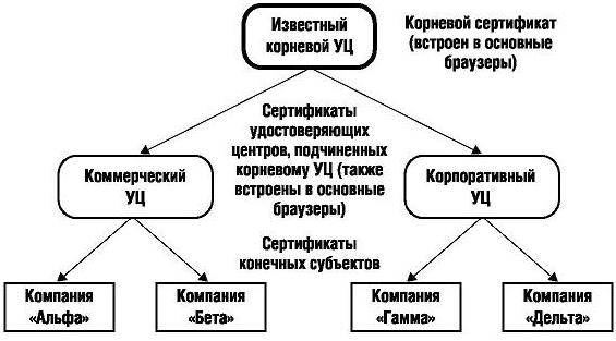 Пример открытой иерархии