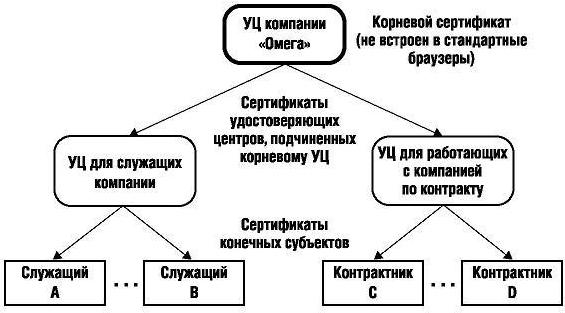 Пример частной иерархии