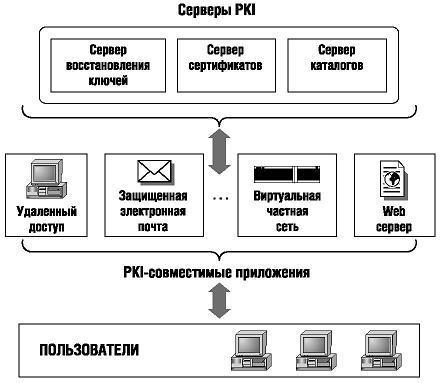 Взаимодействие пользователей с серверами PKI