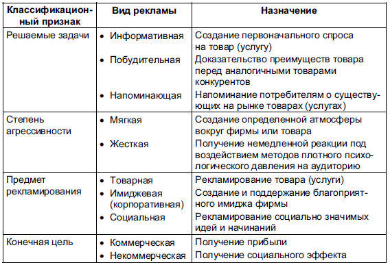 Определение понятия интернет реклама реклама сайта в интернете Савёловский район