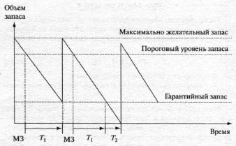 Графическая девушка модель работы системы уз с фиксированным размером заказа модели характеристик работы хэкмана и олдхэма
