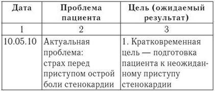 СЕСТРИНСКАЯ ИСТОРИЯ ГИПЕРТОНИЧЕСКАЯ БОЛЕЗНЬ
